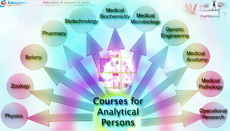 Courses that are best suited for Analytical Persons