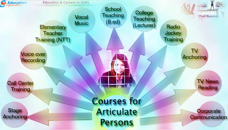 Courses that are best suited for Articulate Persons