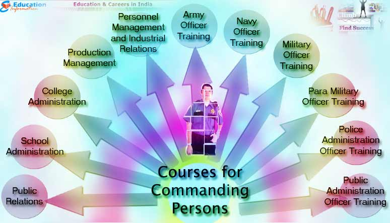 Courses that are best suited for Commanding Persons