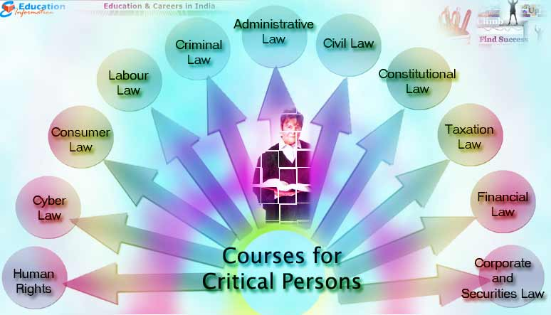 Courses that are best suited for Critical Persons