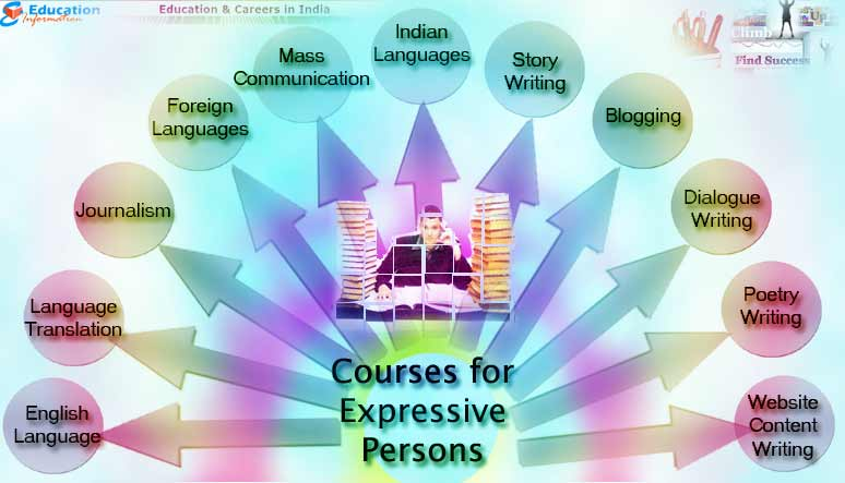 Courses that are best suited for Expressive Persons