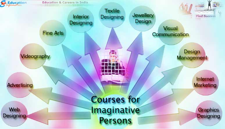 Courses that are best suited for Imaginative Persons