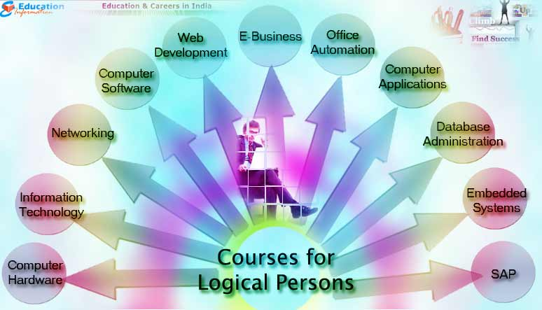 Courses that are best suited for Logical Persons