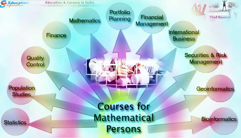 Courses that are best suited for Mathematical Persons