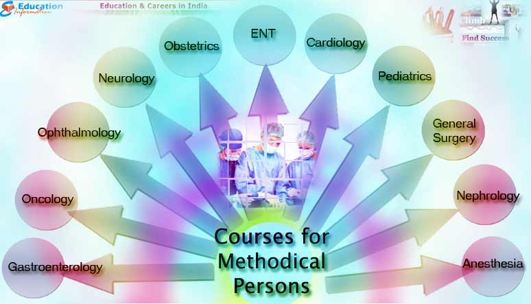 Courses that are best suited for Methodical Persons