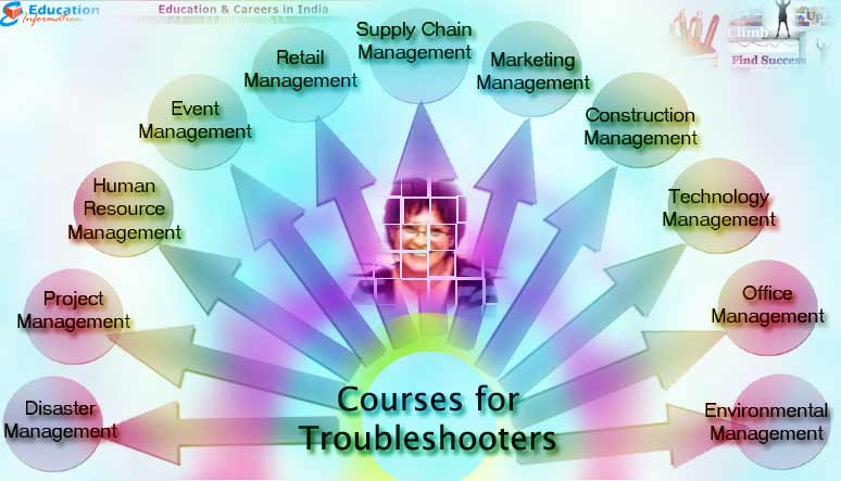 Courses that are best suited for Troubleshooter Persons